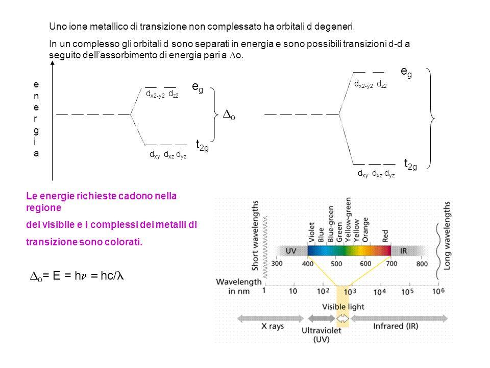 Uno ione metallico di transizione non complessato ha orbitali d degeneri.