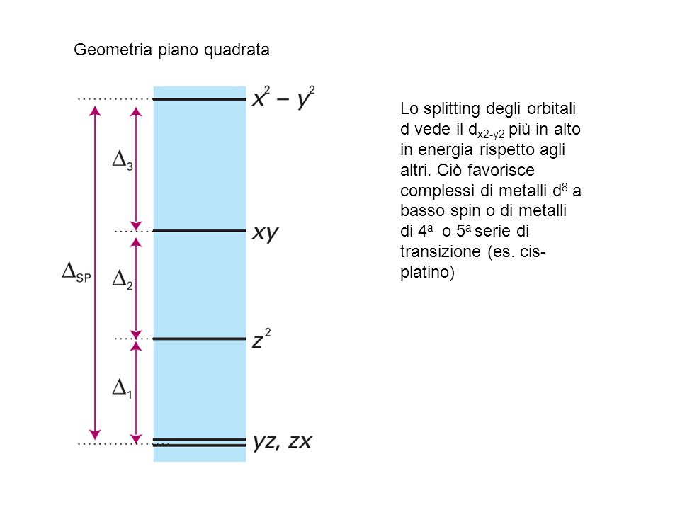 Geometria piano quadrata