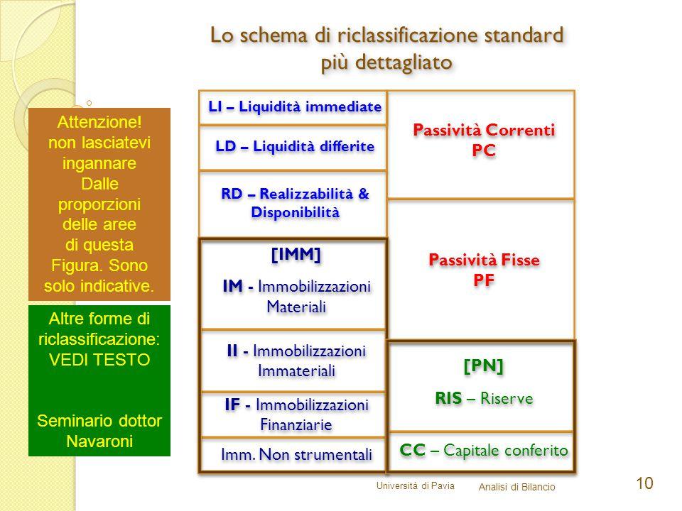 Lo schema di riclassificazione standard più dettagliato