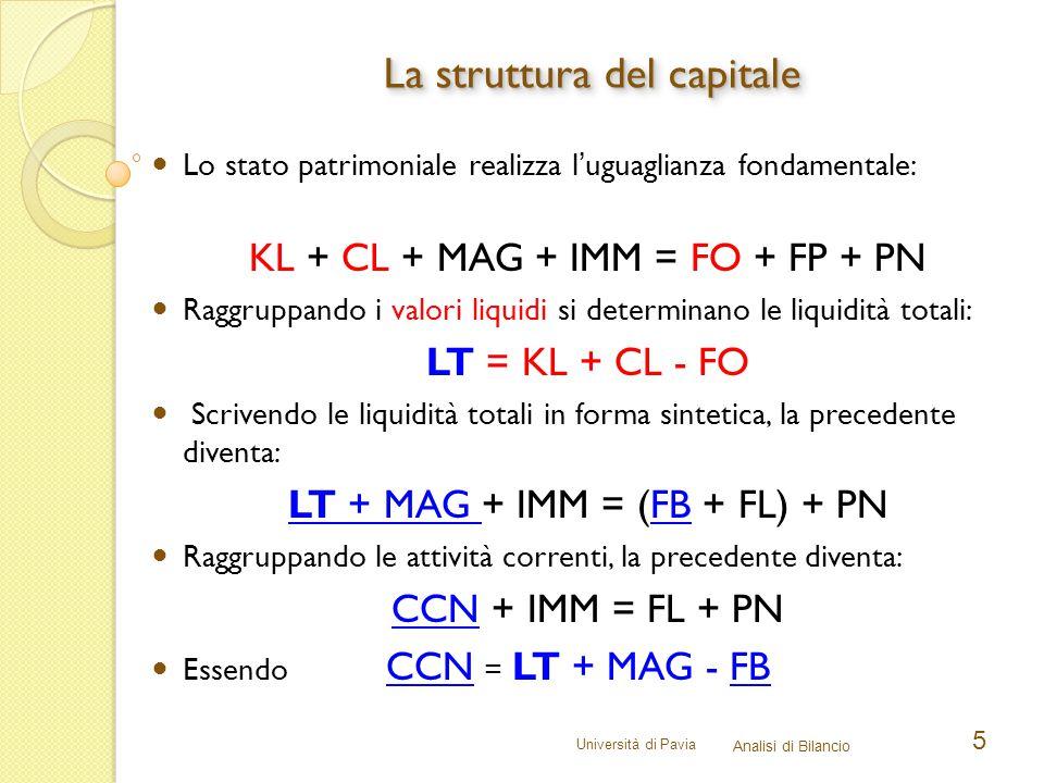 La struttura del capitale
