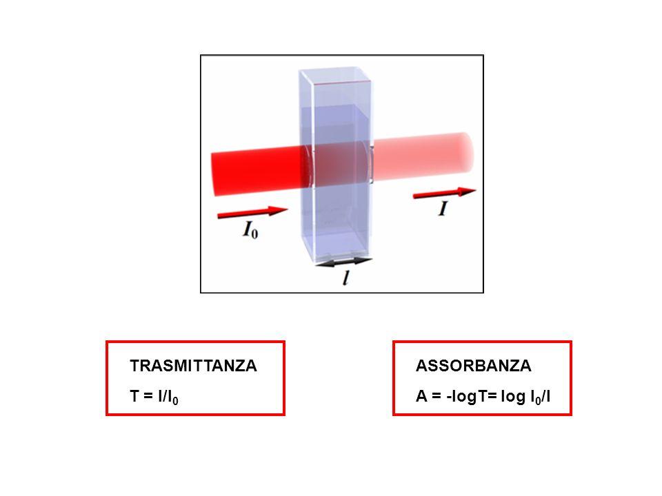 TRASMITTANZA T = I/I0 ASSORBANZA A = -logT= log I0/I