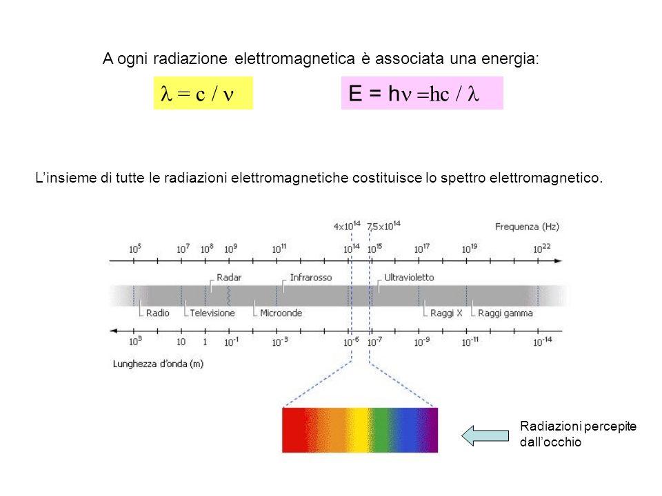 A ogni radiazione elettromagnetica è associata una energia: