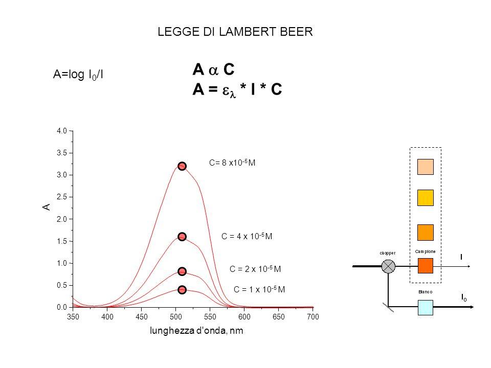 A a C A = el * l * C LEGGE DI LAMBERT BEER A=log I0/I A
