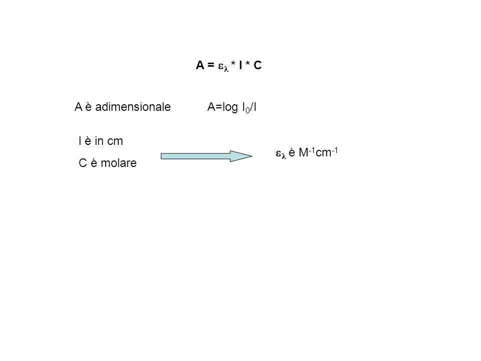 A = el * l * C A è adimensionale A=log I0/I l è in cm C è molare el è M-1cm-1