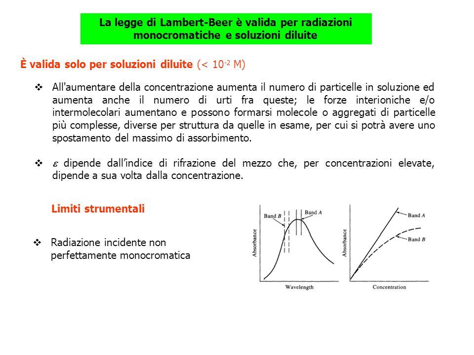 La legge di Lambert-Beer è valida per radiazioni monocromatiche e soluzioni diluite