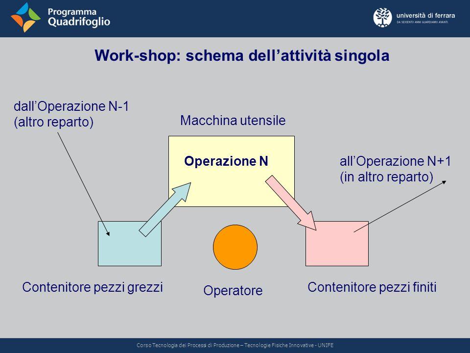 Work-shop: schema dell'attività singola