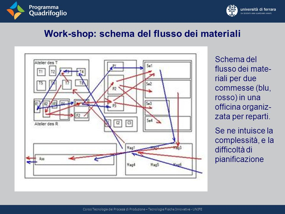 Work-shop: schema del flusso dei materiali