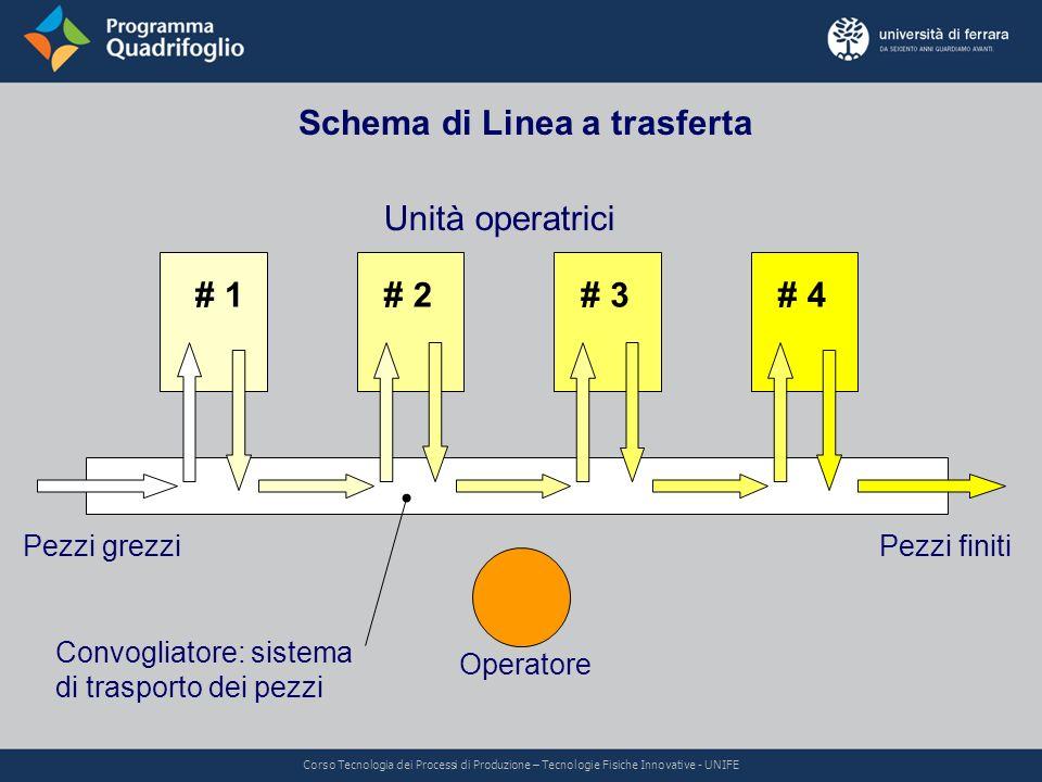 Schema di Linea a trasferta