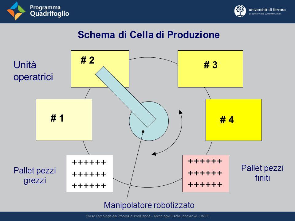 Schema di Cella di Produzione