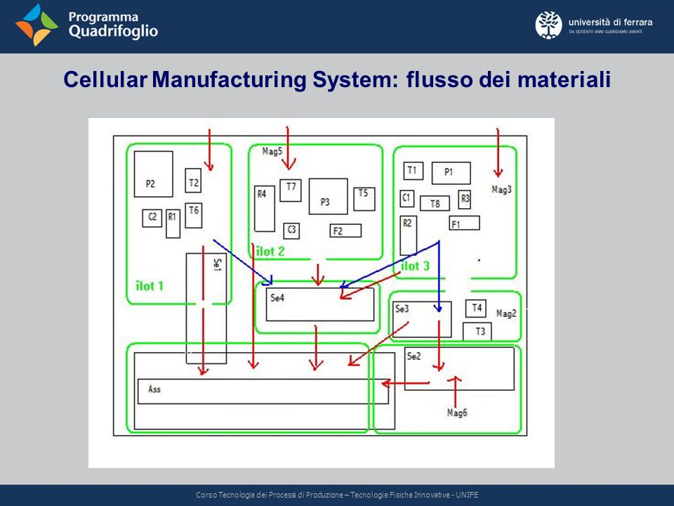 Cellular Manufacturing System: flusso dei materiali