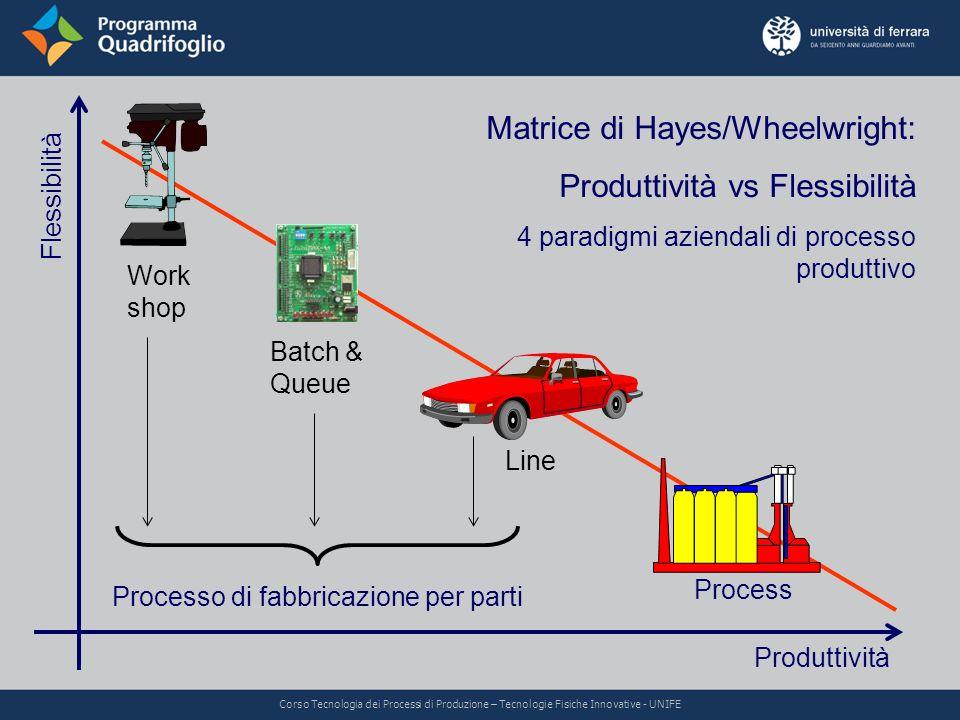 Matrice di Hayes/Wheelwright: Produttività vs Flessibilità