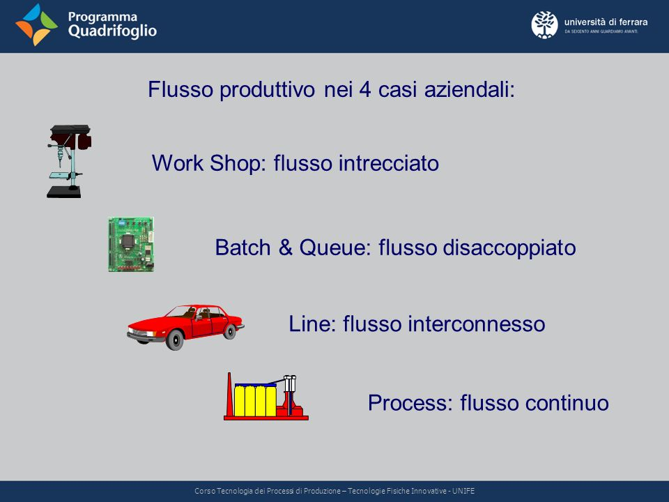 Flusso produttivo nei 4 casi aziendali: