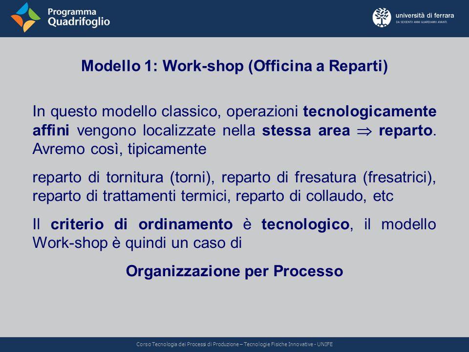 Modello 1: Work-shop (Officina a Reparti) Organizzazione per Processo