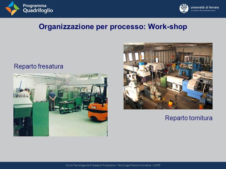 Organizzazione per processo: Work-shop