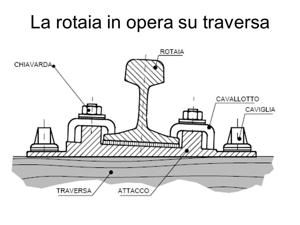 La rotaia in opera su traversa