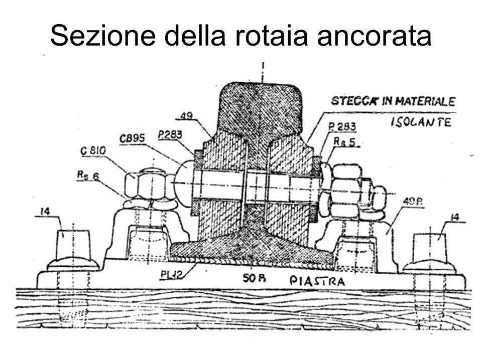 Sezione della rotaia ancorata