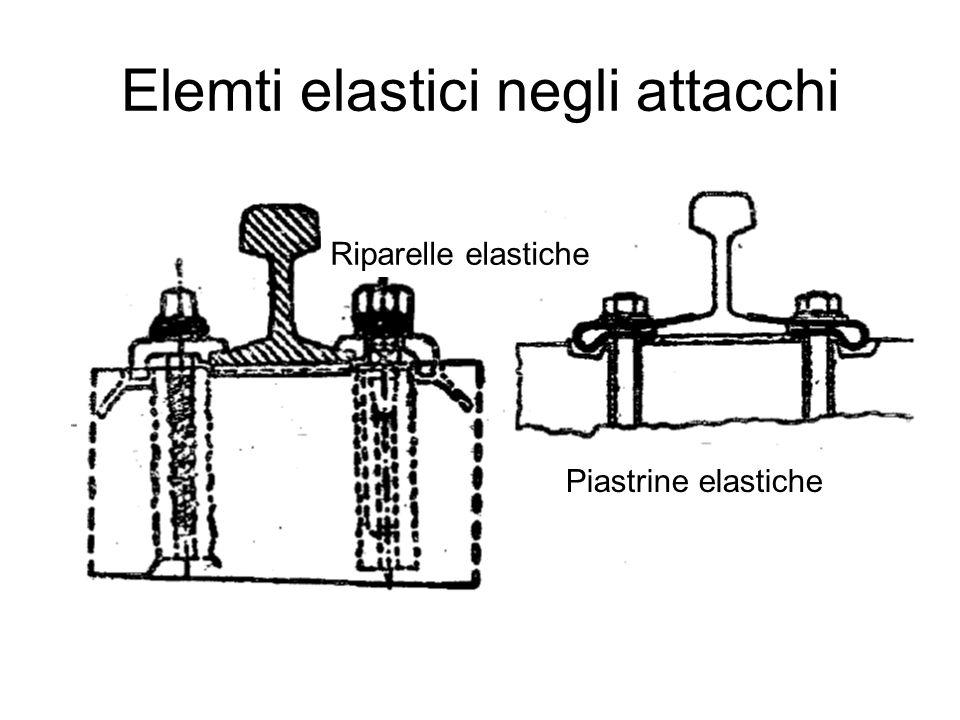 Elemti elastici negli attacchi