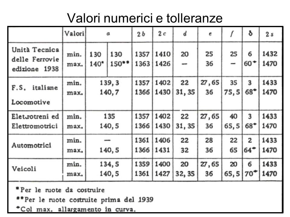 Valori numerici e tolleranze