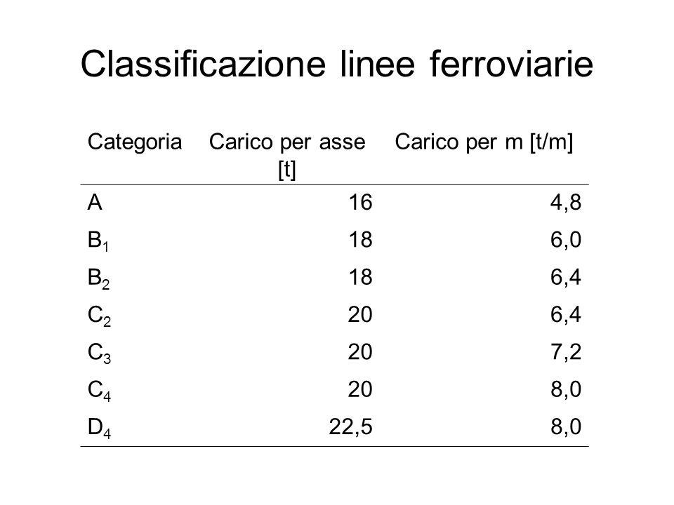 Classificazione linee ferroviarie