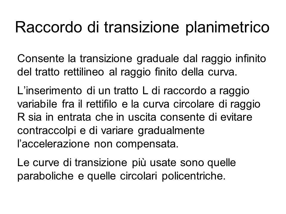 Raccordo di transizione planimetrico