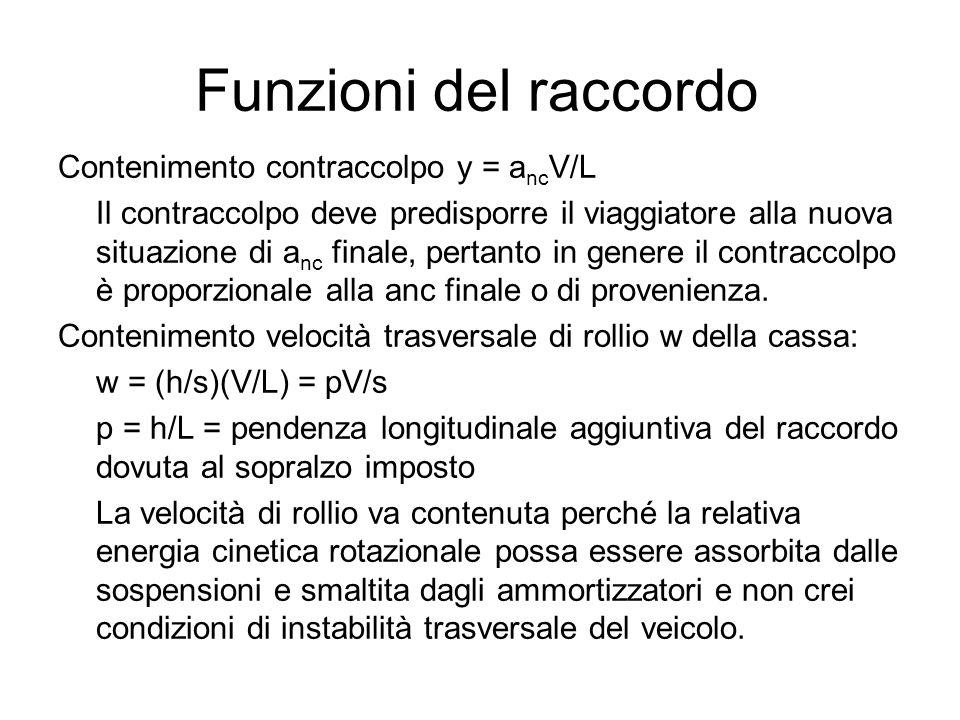 Funzioni del raccordo Contenimento contraccolpo y = ancV/L
