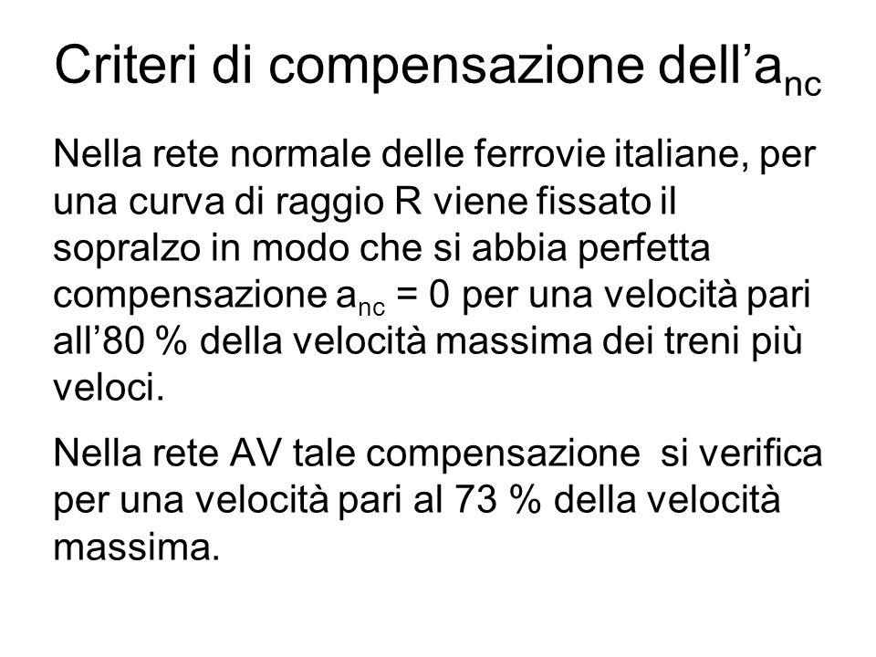Criteri di compensazione dell'anc