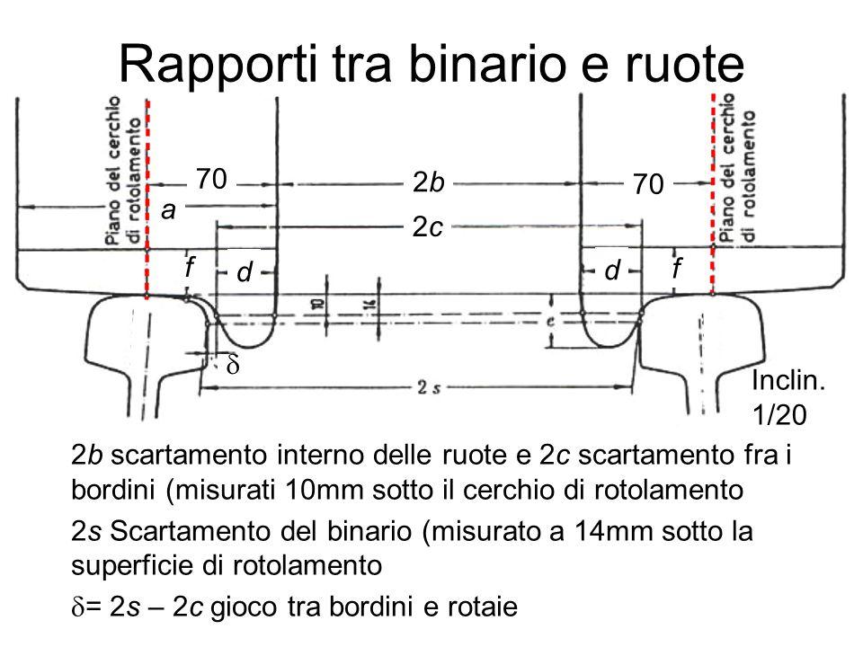 Rapporti tra binario e ruote