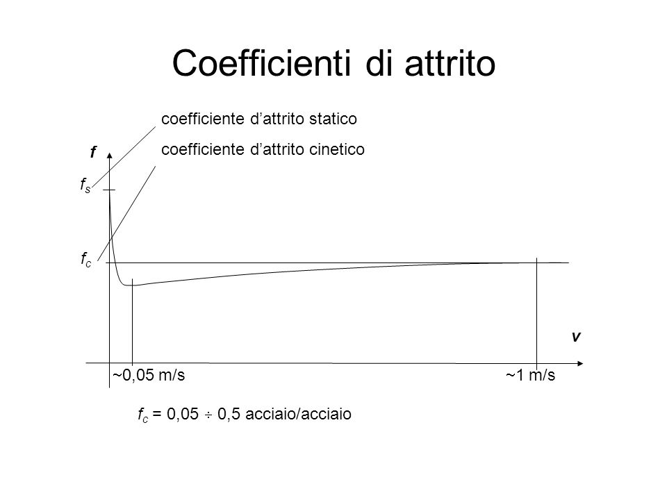 Coefficienti di attrito