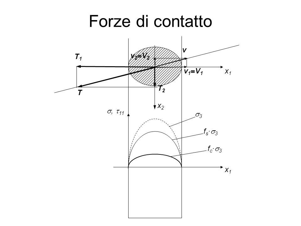 Forze di contatto x1 x2 v T1 T2 T s3 fs·s3 s, t11 fc·s3 v1V1 v2V2 66
