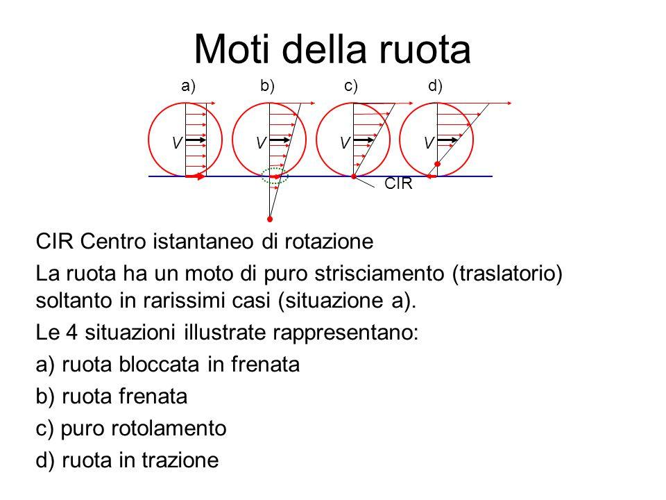 Moti della ruota CIR Centro istantaneo di rotazione