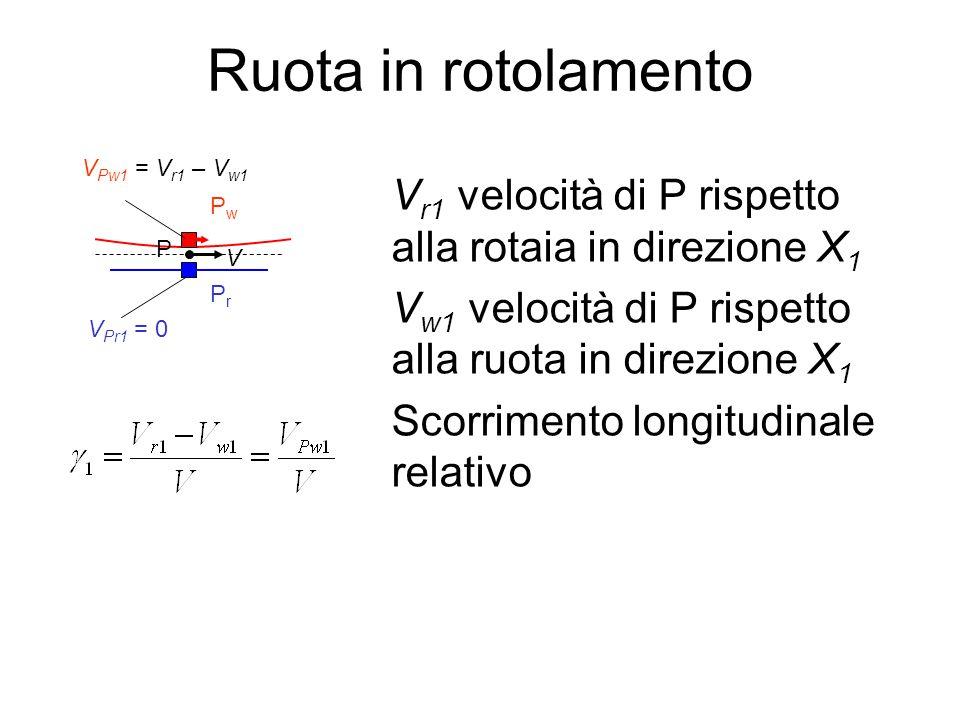 Ruota in rotolamento VPr1 = 0. Pr. Pw. P. VPw1 = Vr1 – Vw1. V. Vr1 velocità di P rispetto alla rotaia in direzione X1.