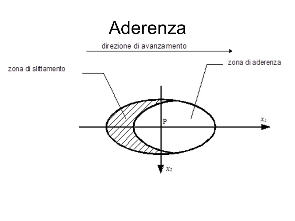 Aderenza 69