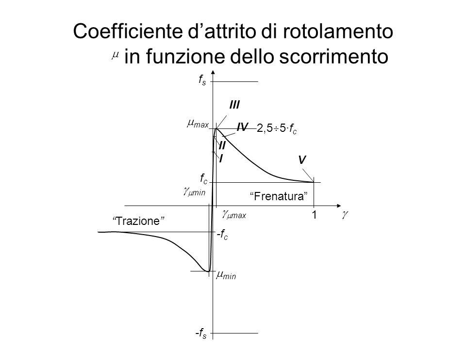 Coefficiente d'attrito di rotolamento in funzione dello scorrimento