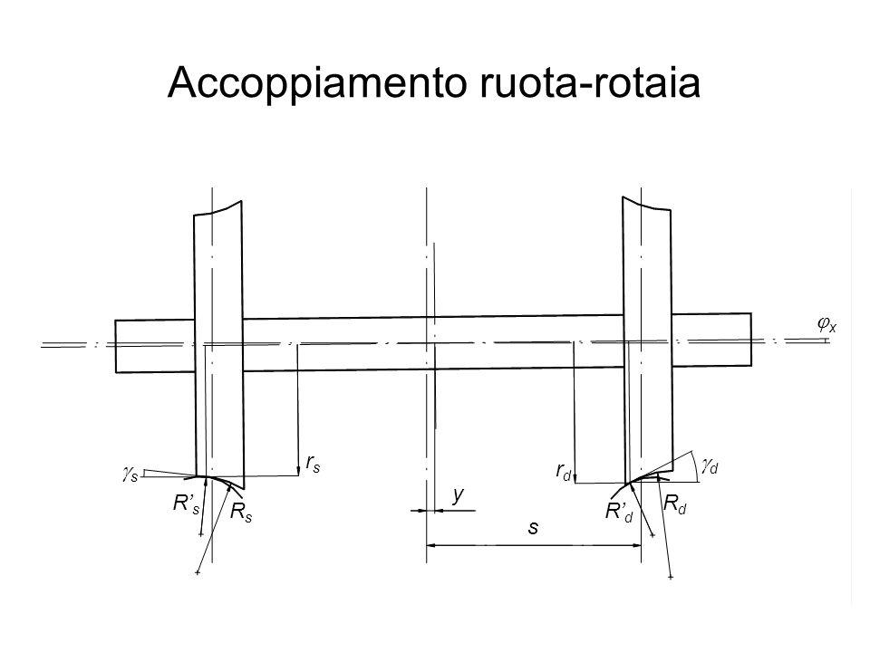Accoppiamento ruota-rotaia
