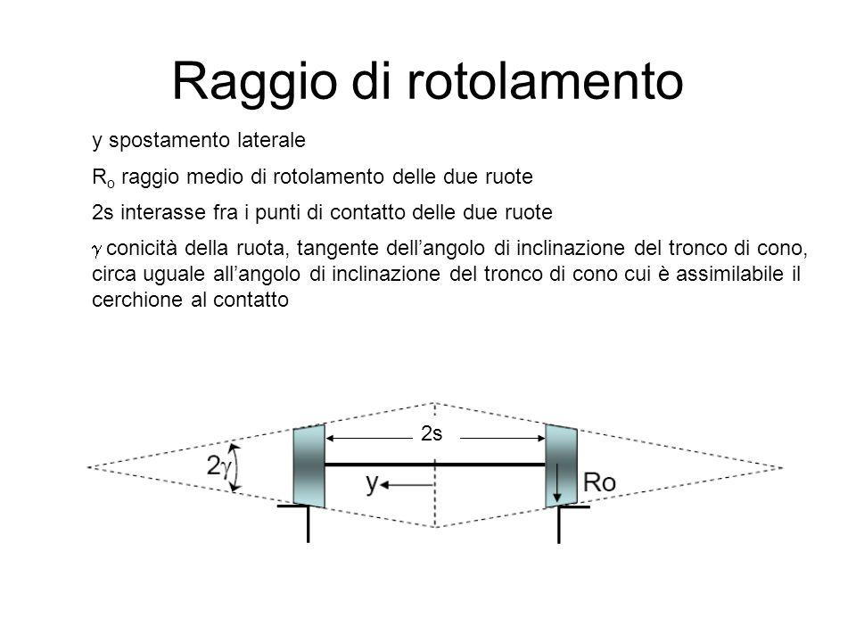 Raggio di rotolamento y spostamento laterale