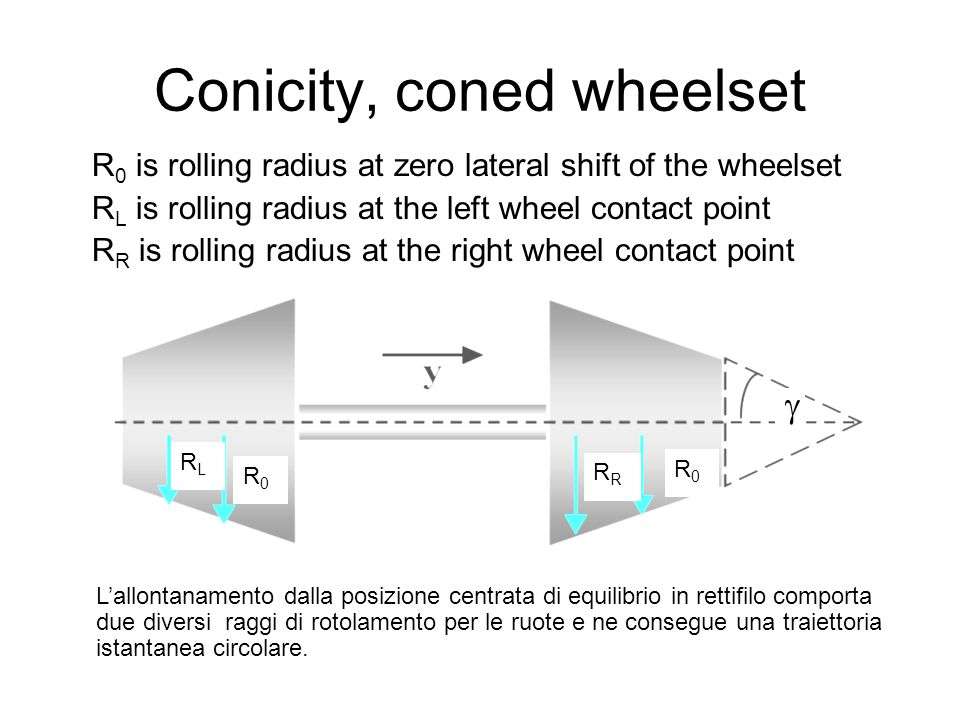 Conicity, coned wheelset