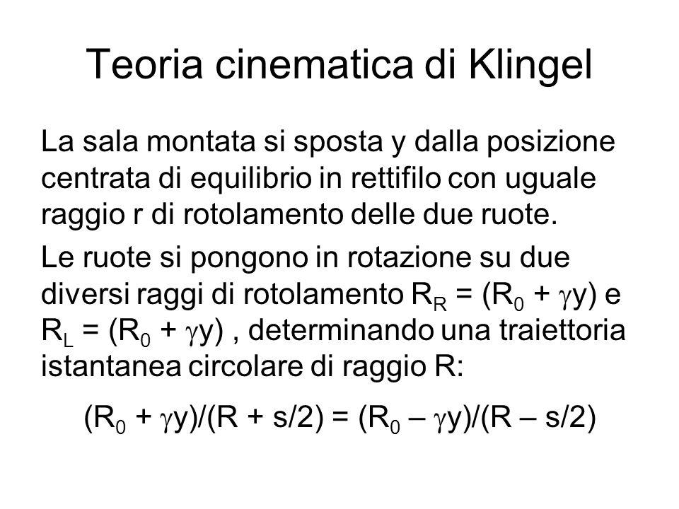 Teoria cinematica di Klingel