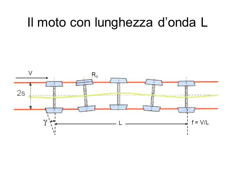 Il moto con lunghezza d'onda L
