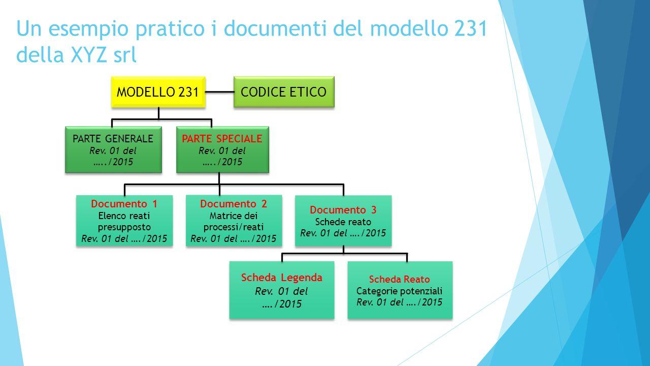 Un esempio pratico i documenti del modello 231 della XYZ srl