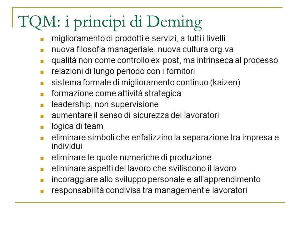 TQM: i principi di Deming