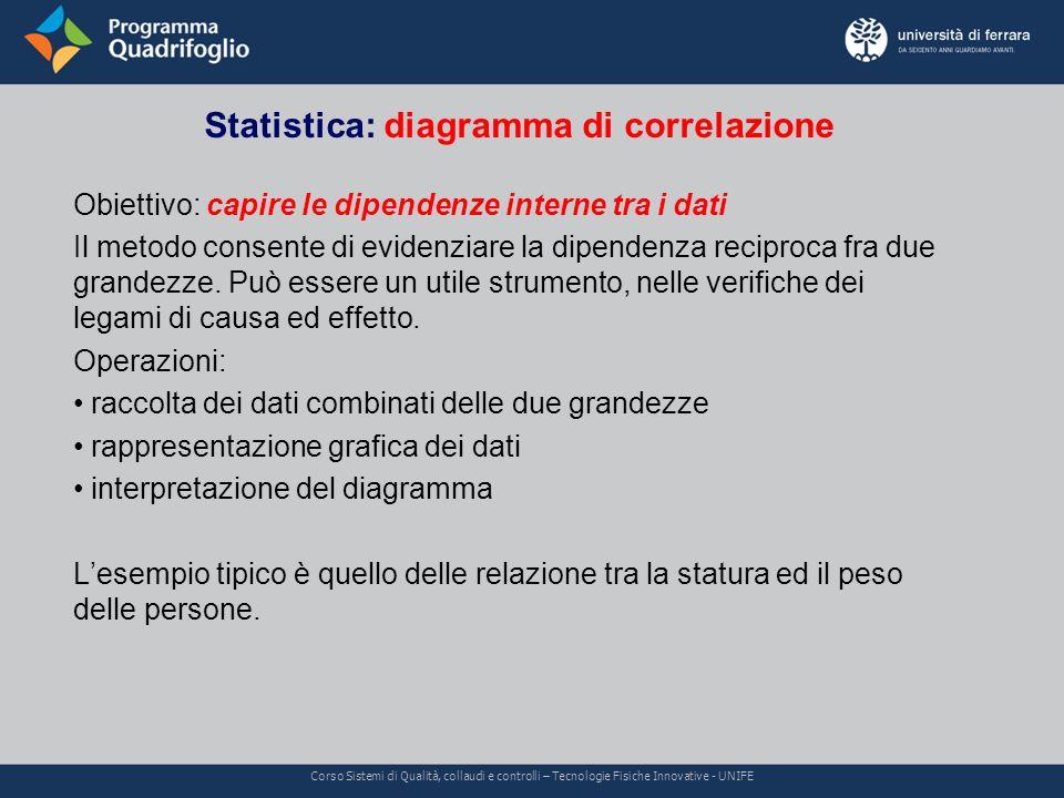 Statistica: diagramma di correlazione