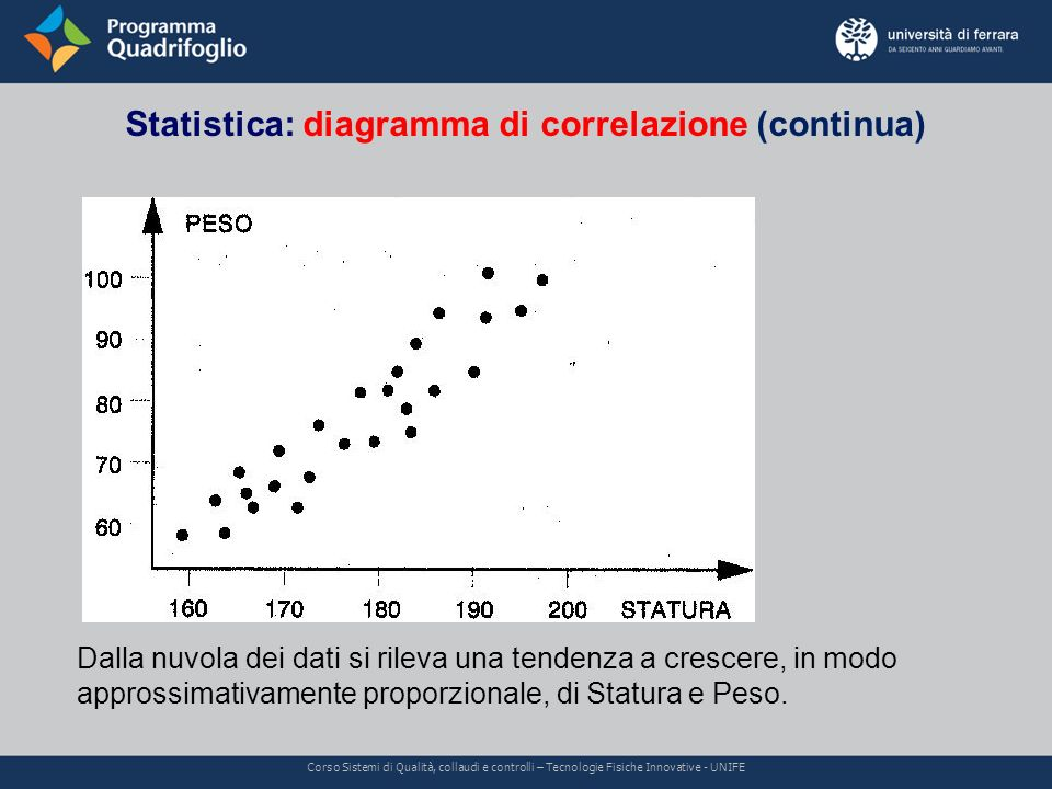 Statistica: diagramma di correlazione (continua)