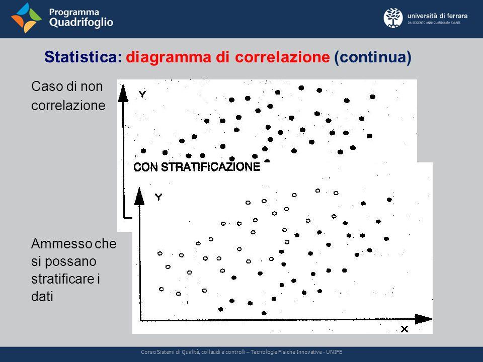 Caso di non correlazione Ammesso che si possano stratificare i dati