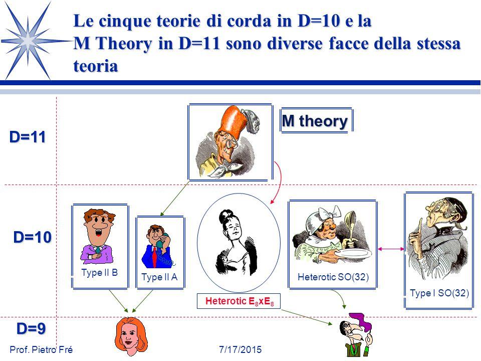 Le cinque teorie di corda in D=10 e la M Theory in D=11 sono diverse facce della stessa teoria