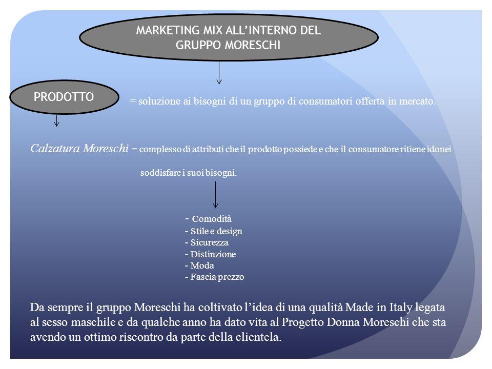 MARKETING MIX ALL'INTERNO DEL GRUPPO MORESCHI