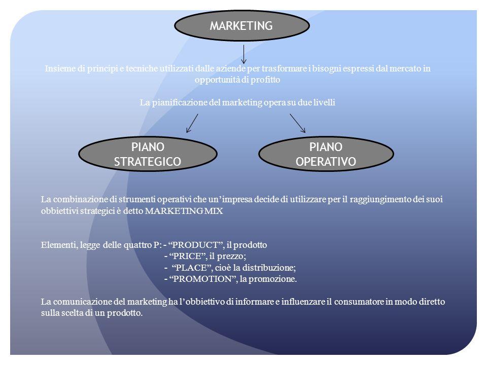 La pianificazione del marketing opera su due livelli