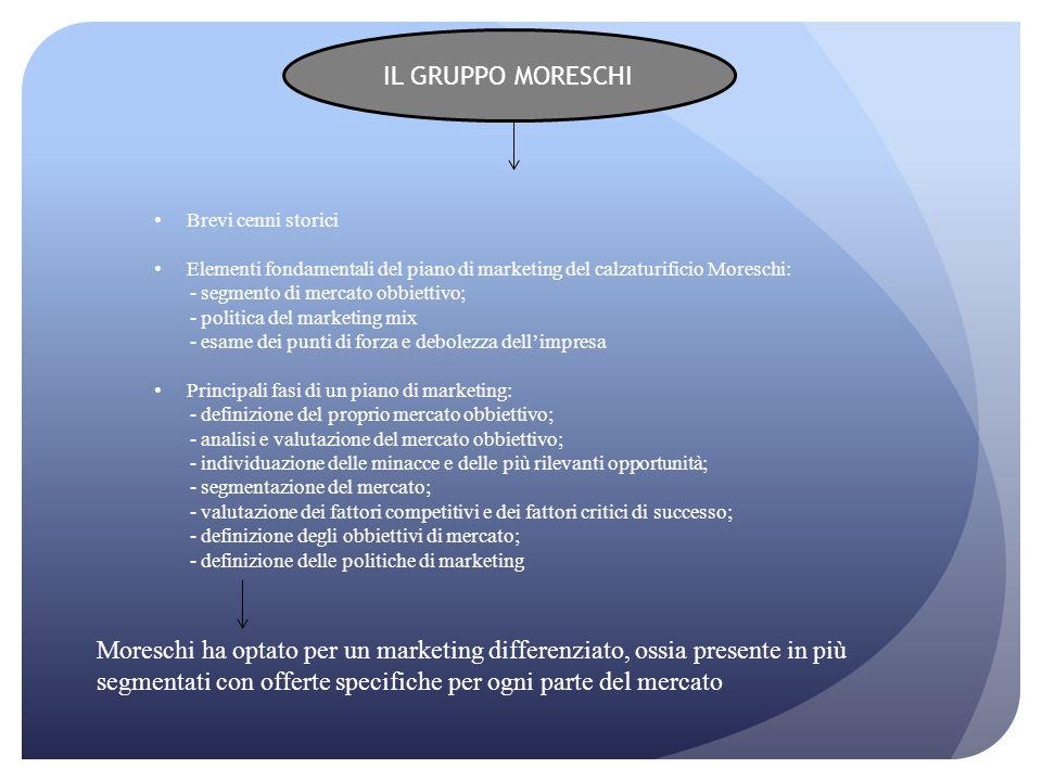 IL GRUPPO MORESCHI Brevi cenni storici. Elementi fondamentali del piano di marketing del calzaturificio Moreschi: