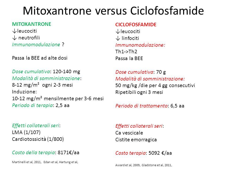 Mitoxantrone versus Ciclofosfamide