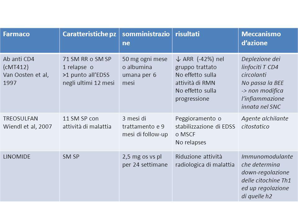 Farmaco Caratteristiche pz somministrazione risultati