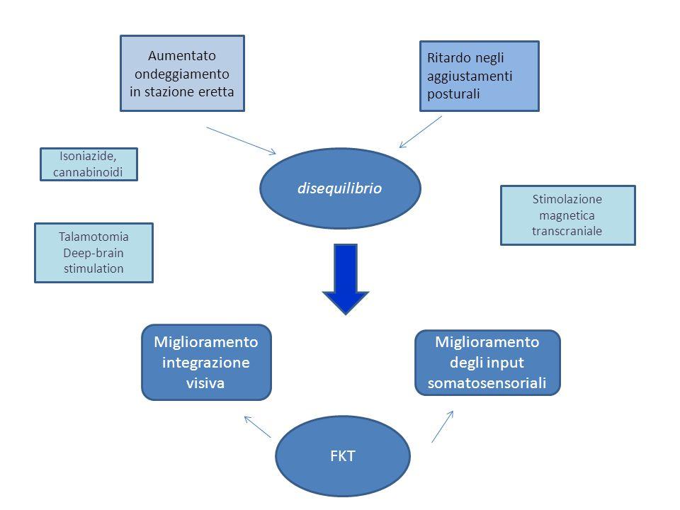 Miglioramento integrazione visiva